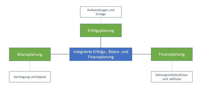 Integrierte Unternehmensplanung (GuV, Bilanz, CashFlow)